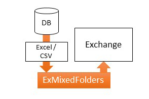 CSV, Excel Exchange